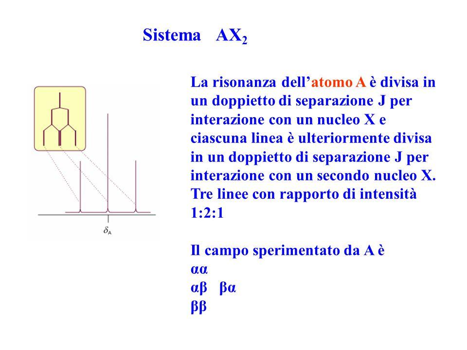 Sistema AX2