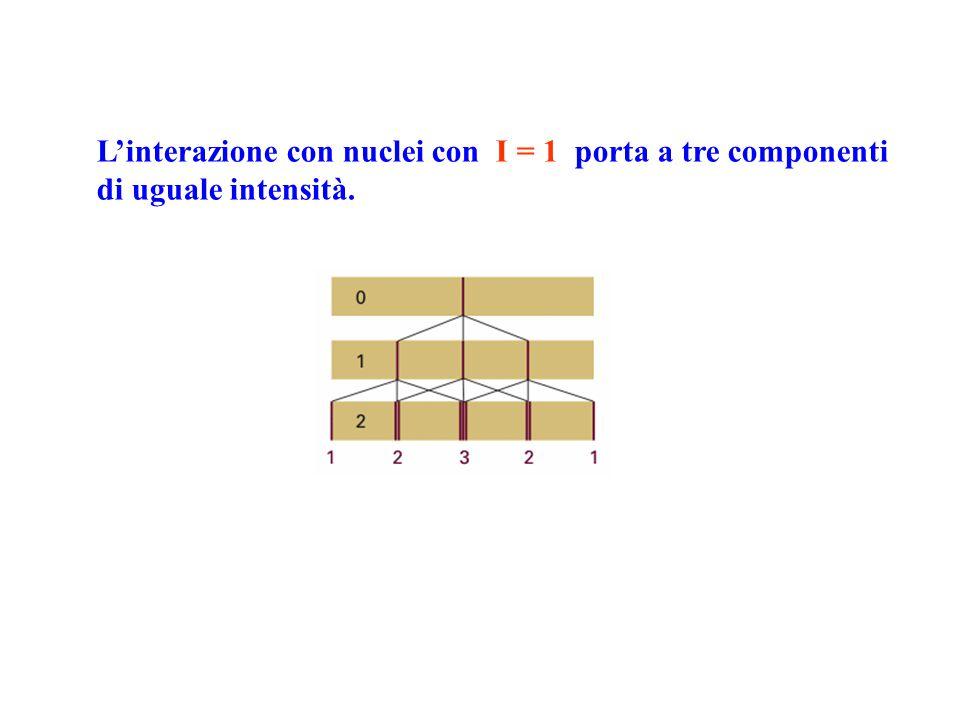 L'interazione con nuclei con I = 1 porta a tre componenti di uguale intensità.
