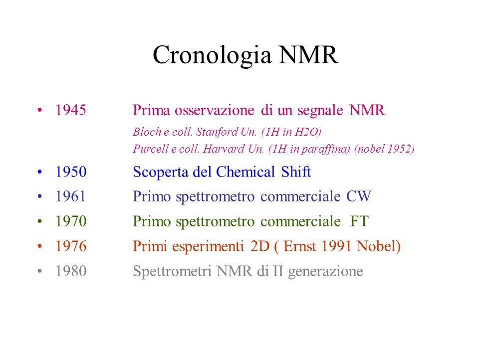 Cronologia NMR
