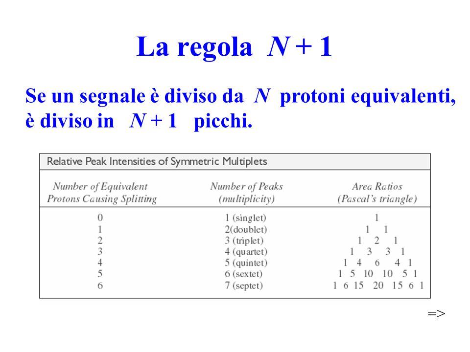 La regola N + 1 Se un segnale è diviso da N protoni equivalenti, è diviso in N + 1 picchi.