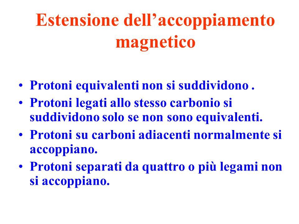 Estensione dell'accoppiamento magnetico