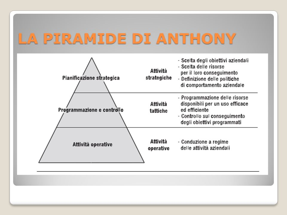 LA PIRAMIDE DI ANTHONY