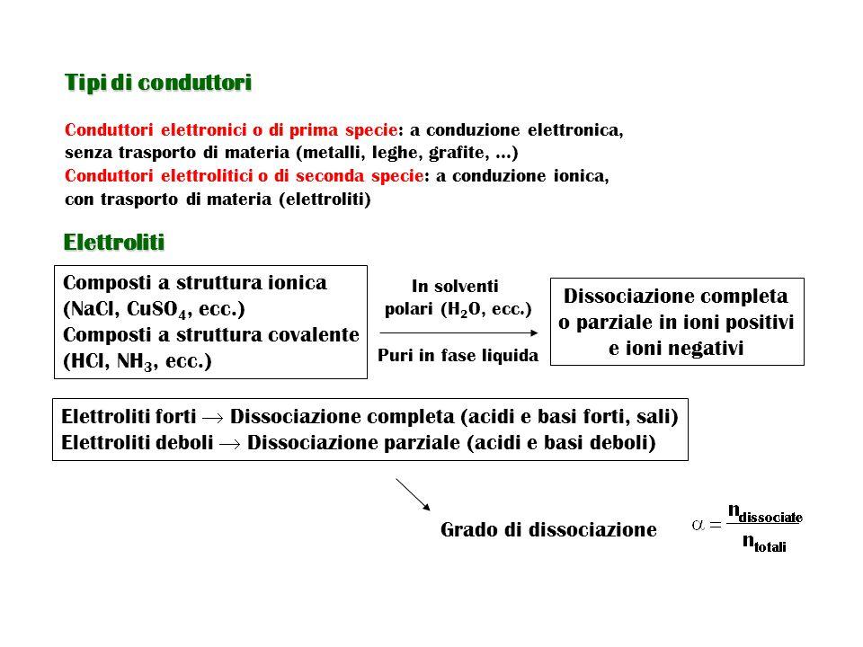 Tipi di conduttori Elettroliti Composti a struttura ionica
