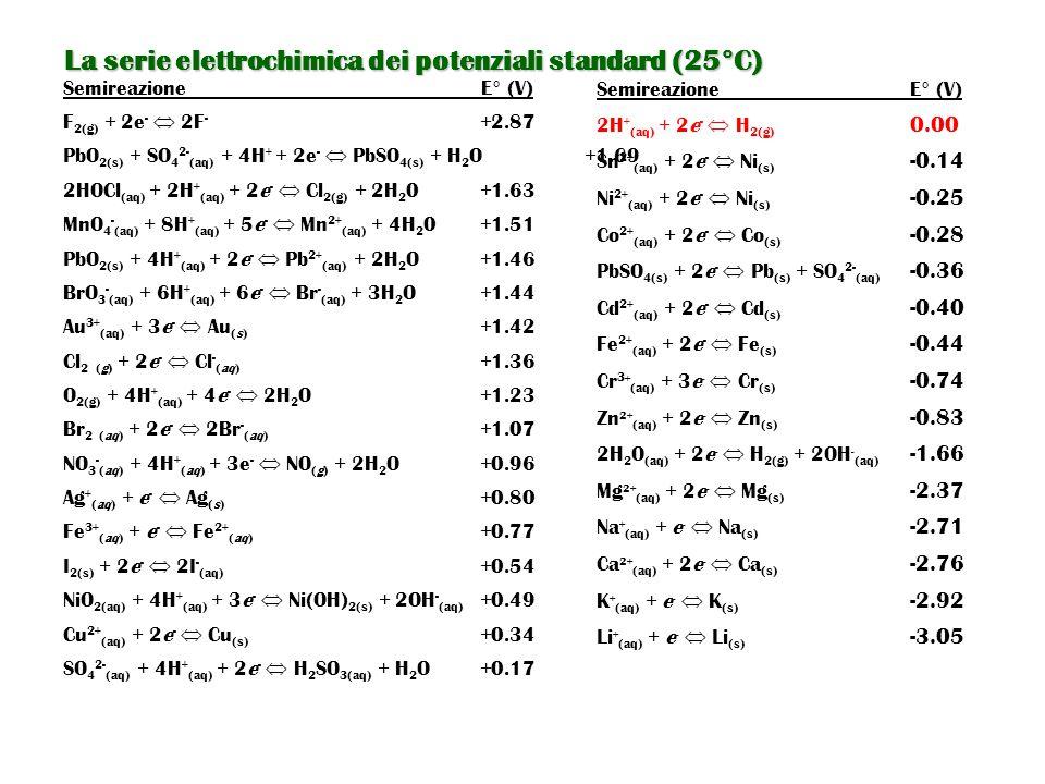 La serie elettrochimica dei potenziali standard (25°C)