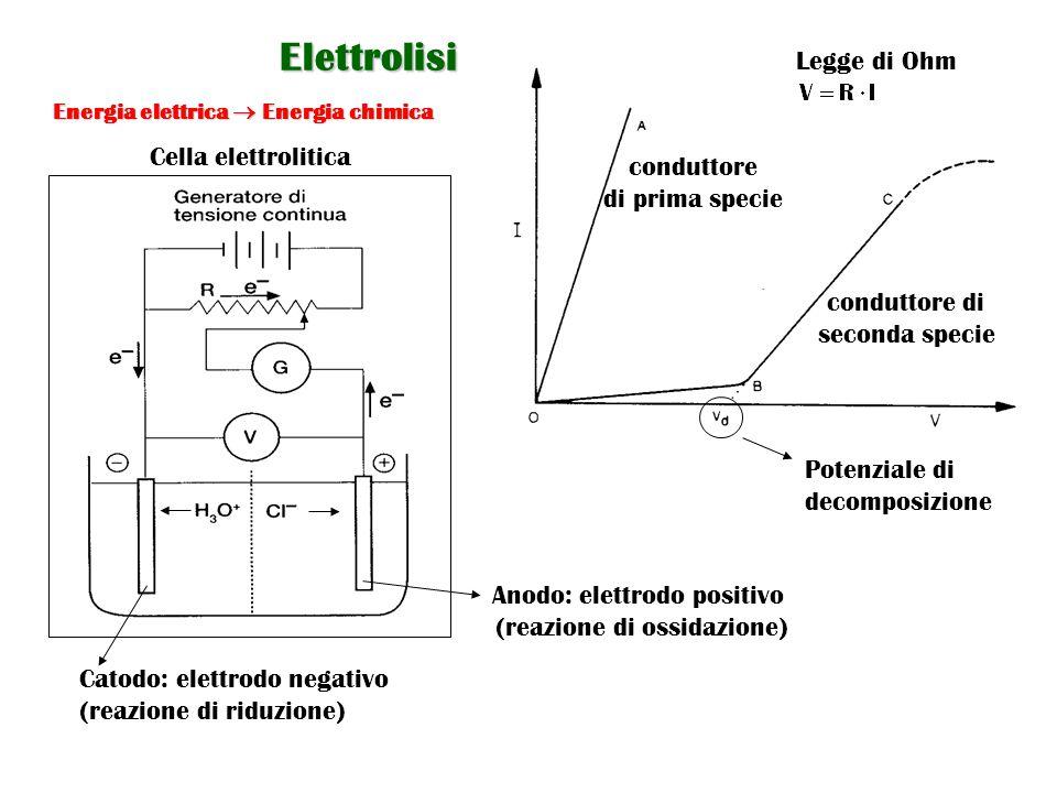 Energia elettrica  Energia chimica