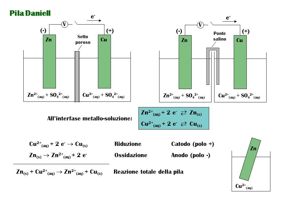 Pila Daniell e- e- (-) (+) (-) (+) Zn2+(aq) + 2 e- Zn(s)