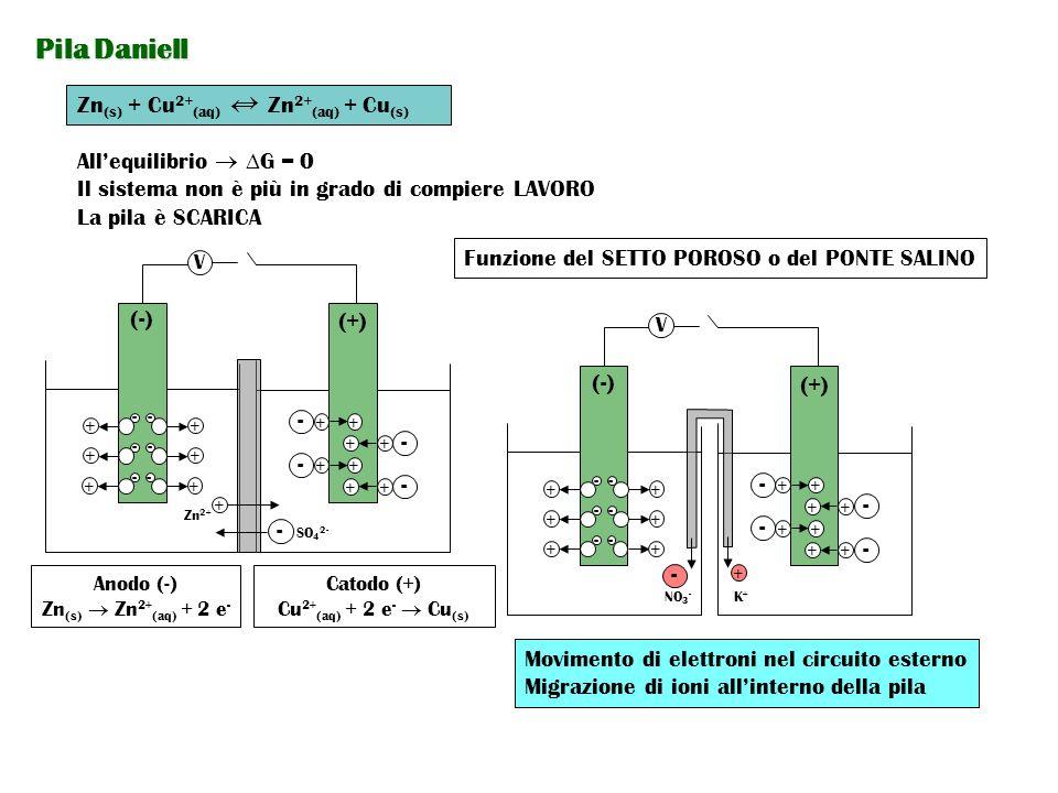 Pila Daniell  Zn(s) + Cu2+(aq) Zn2+(aq) + Cu(s)