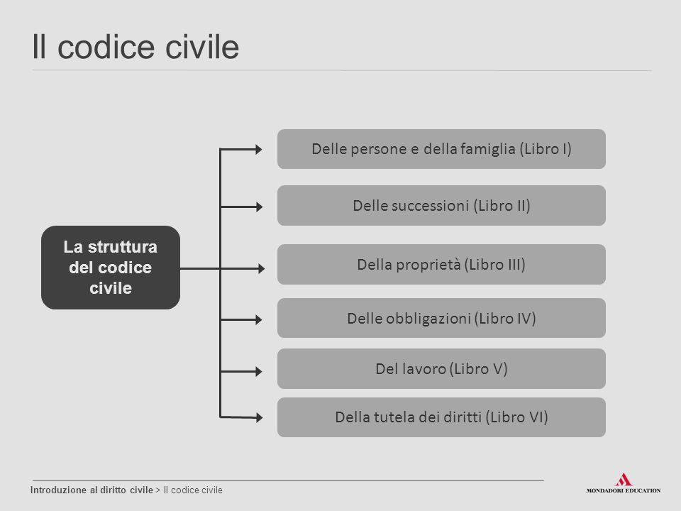 La struttura del codice civile
