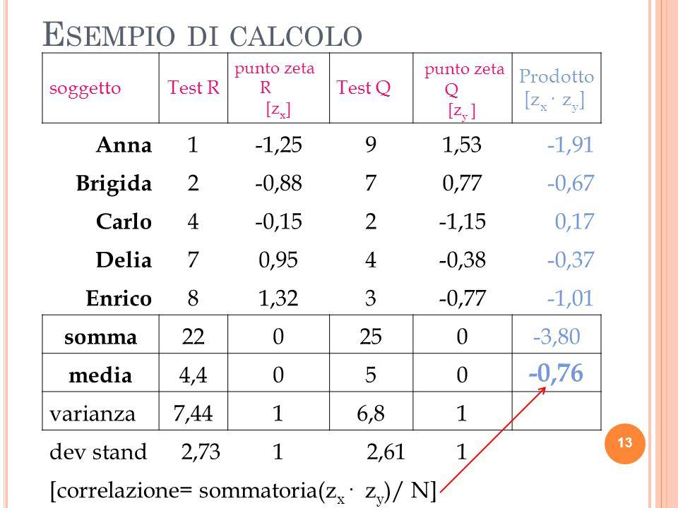 Esempio di calcolo -0,76 Anna 1 -1,25 9 1,53 -1,91 Brigida 2 -0,88 7