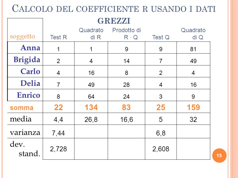 Calcolo del coefficiente r usando i dati grezzi
