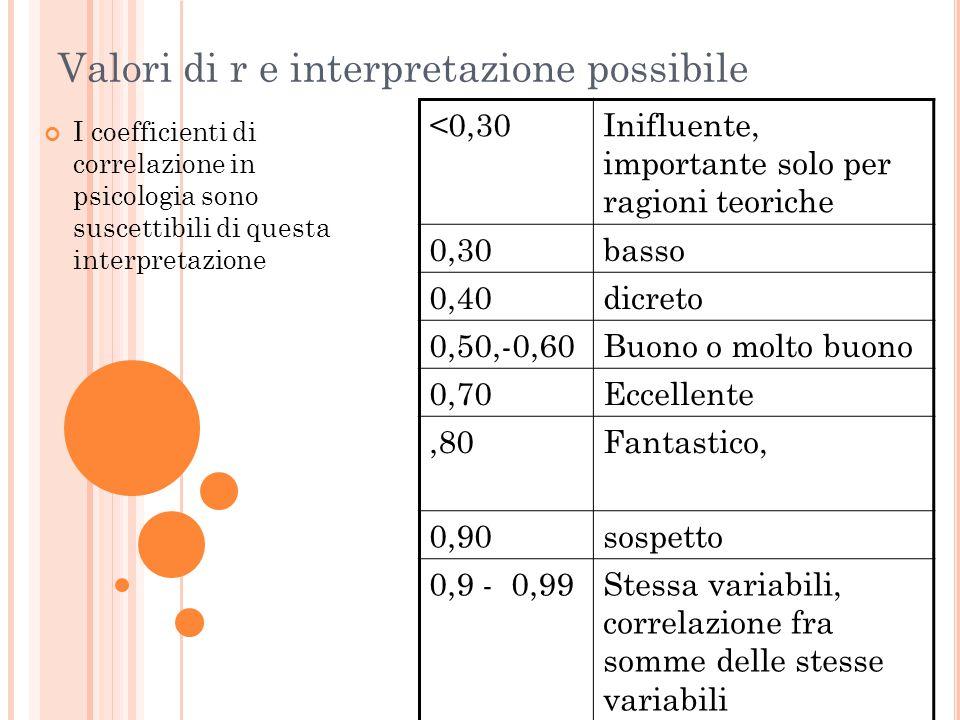 Valori di r e interpretazione possibile