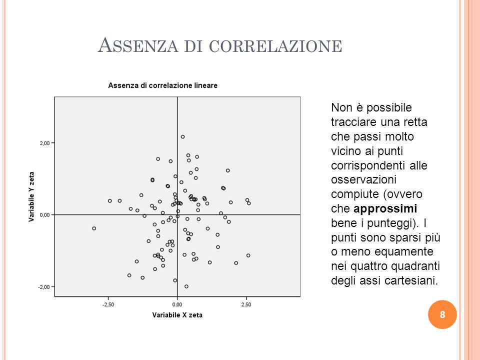 Assenza di correlazione