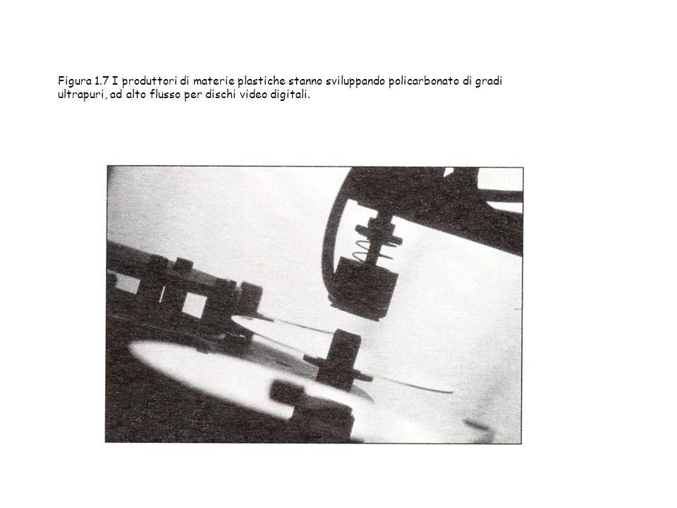 Figura 1.7 I produttori di materie plastiche stanno sviluppando policarbonato di gradi ultrapuri, ad alto flusso per dischi video digitali.