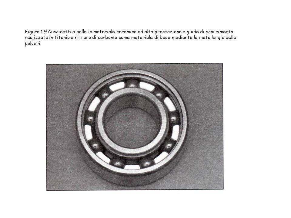 Figura 1.9 Cuscinetti a palla in materiale ceramico ad alta prestazione e guide di scorrimento realizzate in titanio e nitruro di carbonio come materiale di base mediante la metallurgia delle polveri.