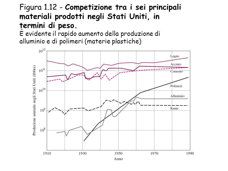 Figura 1.12 - Competizione tra i sei principali materiali prodotti negli Stati Uniti, in termini di peso.