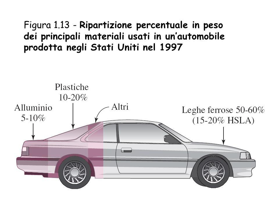 Figura 1.13 - Ripartizione percentuale in peso dei principali materiali usati in un'automobile prodotta negli Stati Uniti nel 1997