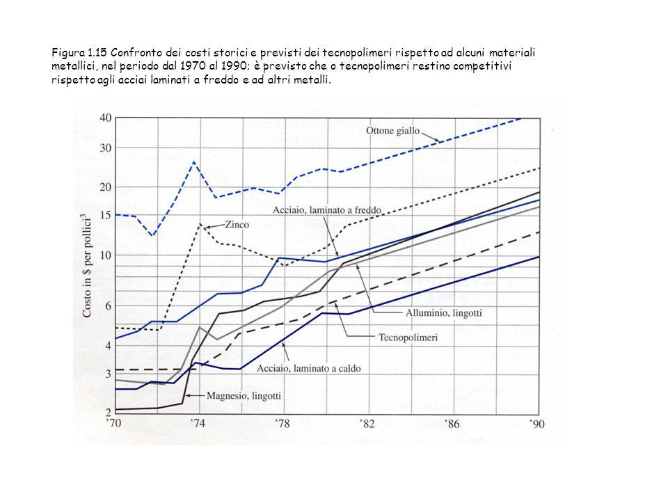Figura 1.15 Confronto dei costi storici e previsti dei tecnopolimeri rispetto ad alcuni materiali metallici, nel periodo dal 1970 al 1990; è previsto che o tecnopolimeri restino competitivi rispetto agli acciai laminati a freddo e ad altri metalli.