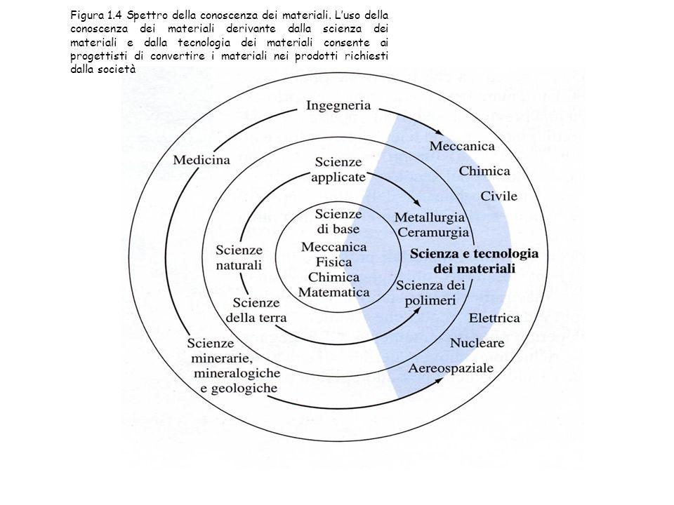 Figura 1. 4 Spettro della conoscenza dei materiali