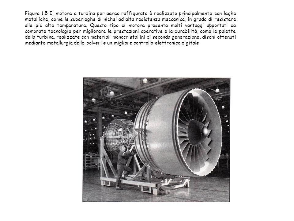 Figura 1.5 Il motore a turbina per aereo raffigurato è realizzato principalmente con leghe metalliche, come le superleghe di nichel ad alta resistenza meccanica, in grado di resistere alle più alte temperature.