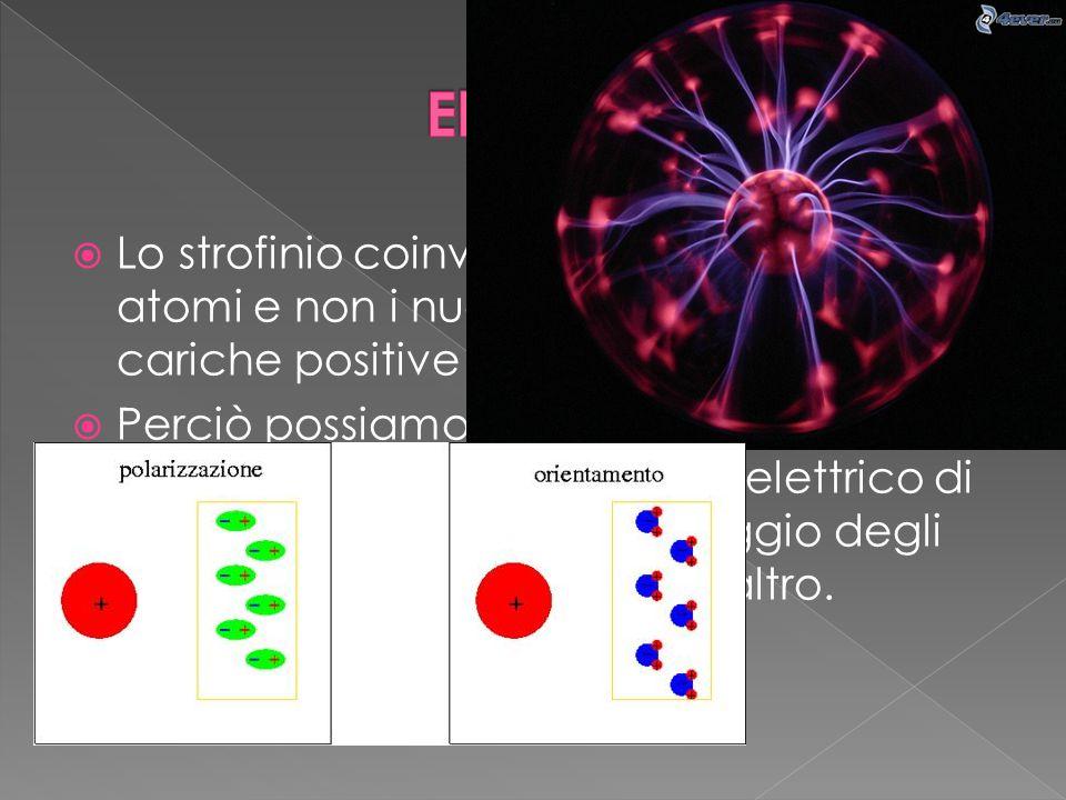 Elettricità Lo strofinio coinvolge la superficie degli atomi e non i nuclei dove si trovano le cariche positive.