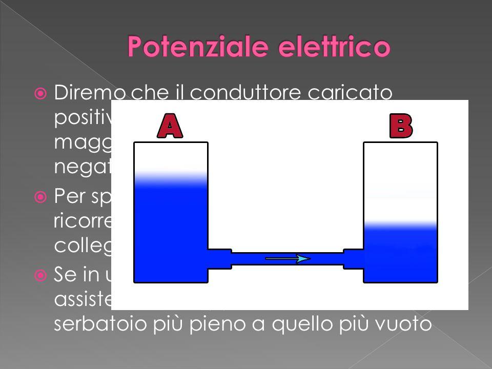 Potenziale elettrico Diremo che il conduttore caricato positivamente ha in potenziale elettrico maggiore di quello caricato negativamente.