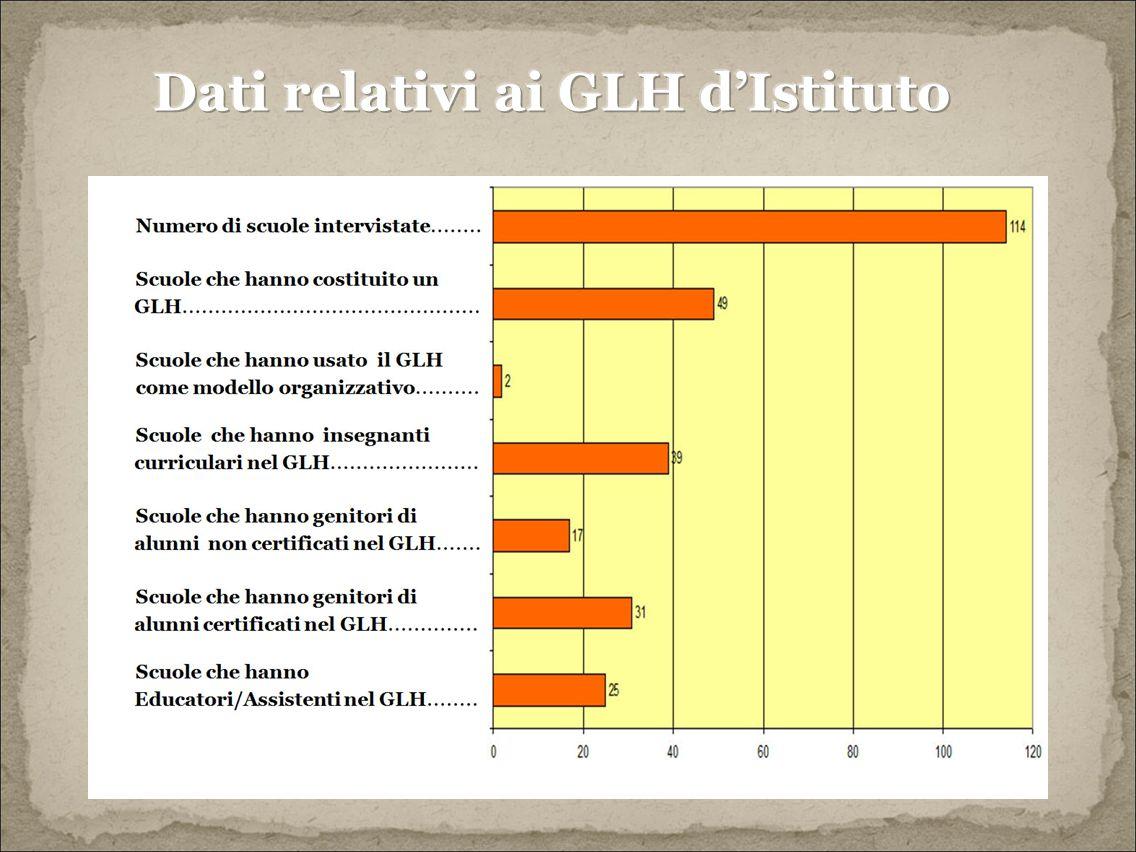 Dati relativi ai GLH d'Istituto