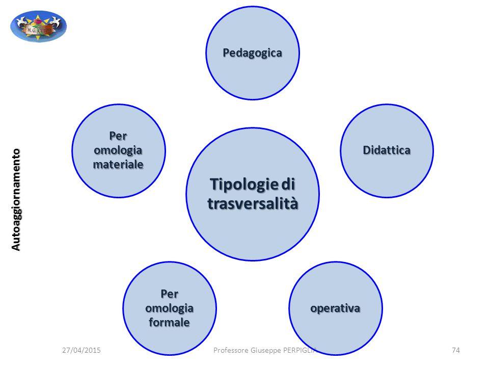 Tipologie di trasversalità Per omologia materiale