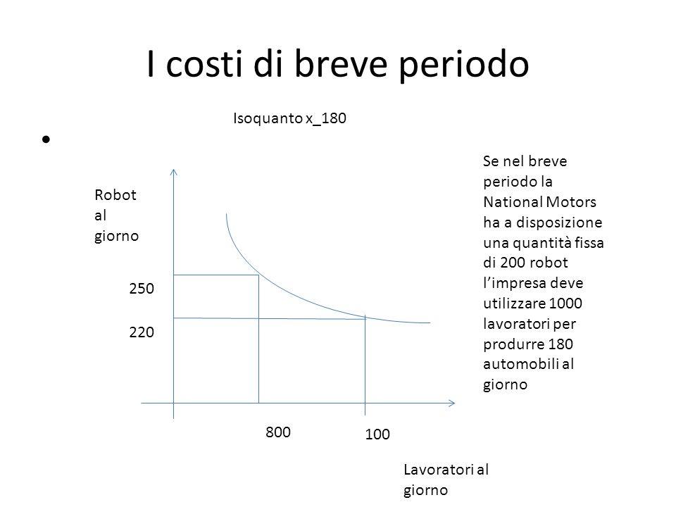 I costi di breve periodo
