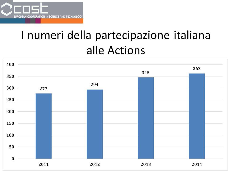 I numeri della partecipazione italiana alle Actions