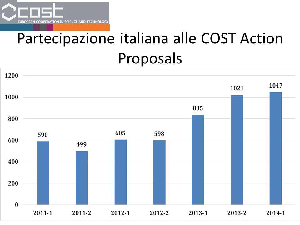 Partecipazione italiana alle COST Action Proposals
