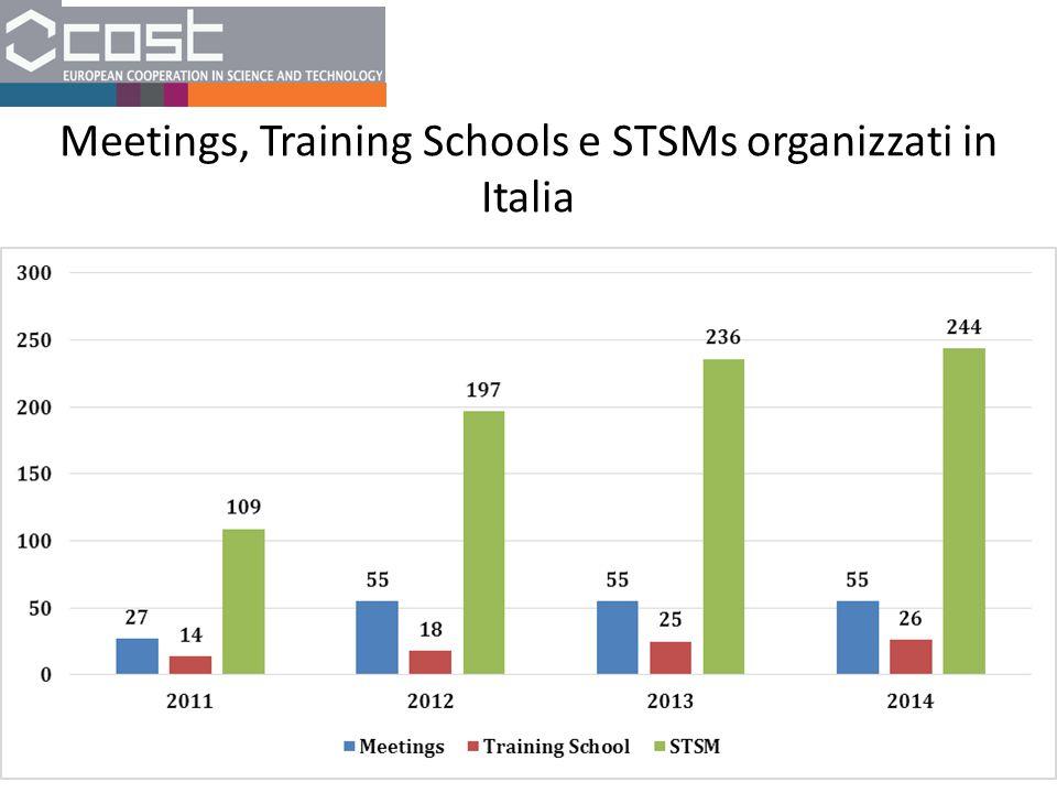 Meetings, Training Schools e STSMs organizzati in Italia