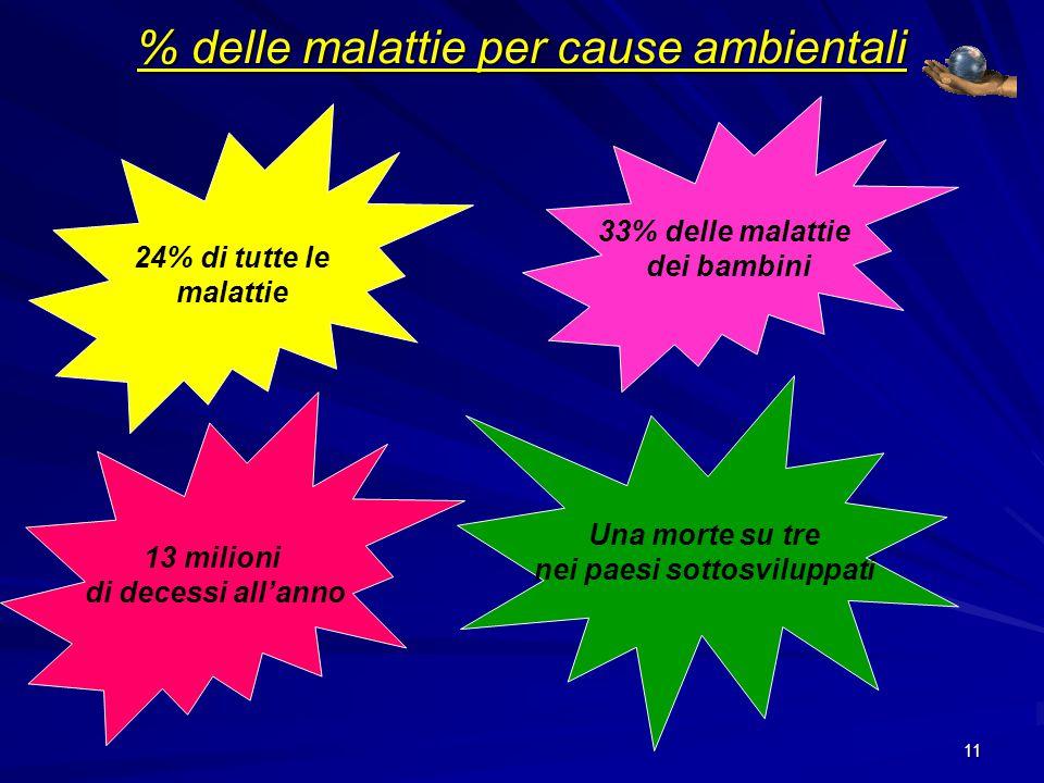 % delle malattie per cause ambientali
