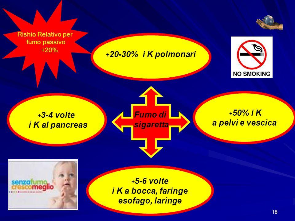 a pelvi e vescica i K al pancreas Fumo di sigaretta