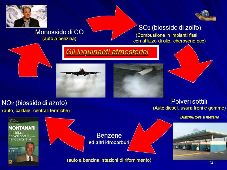 Gli inquinanti atmosferici
