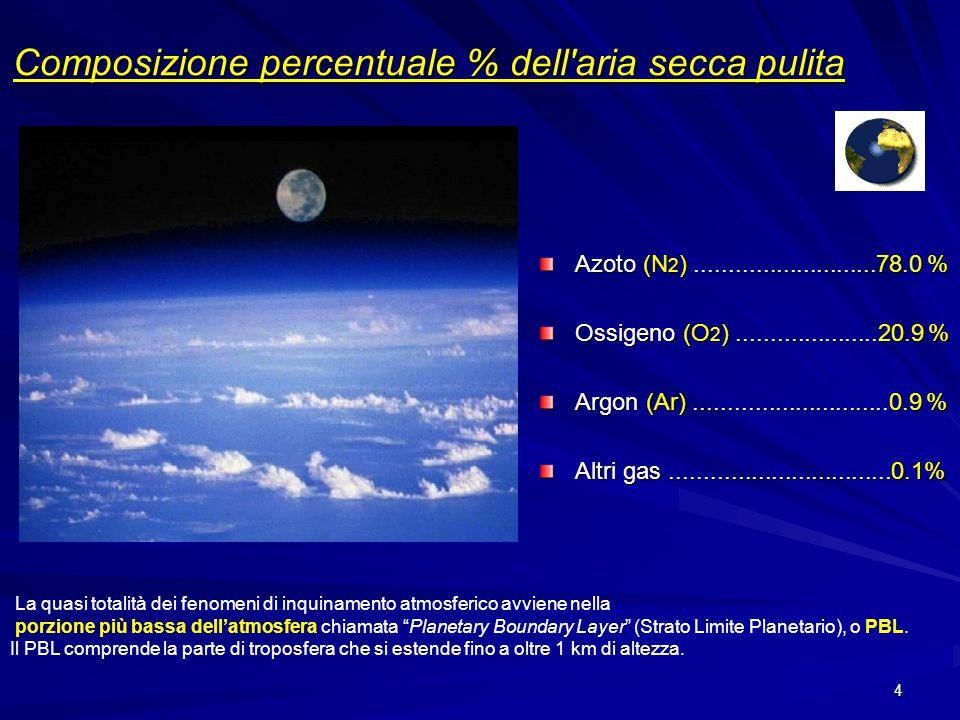 Composizione percentuale % dell aria secca pulita