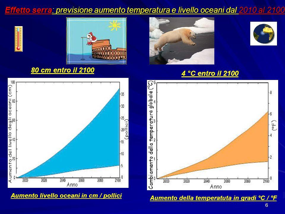 Effetto serra: previsione aumento temperatura e livello oceani dal 2010 al 2100