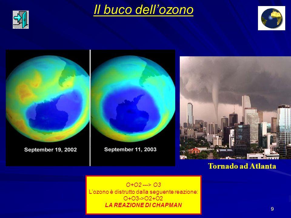 L'ozono è distrutto dalla seguente reazione: