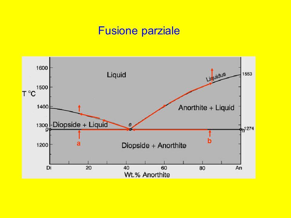 Fusione parziale b a