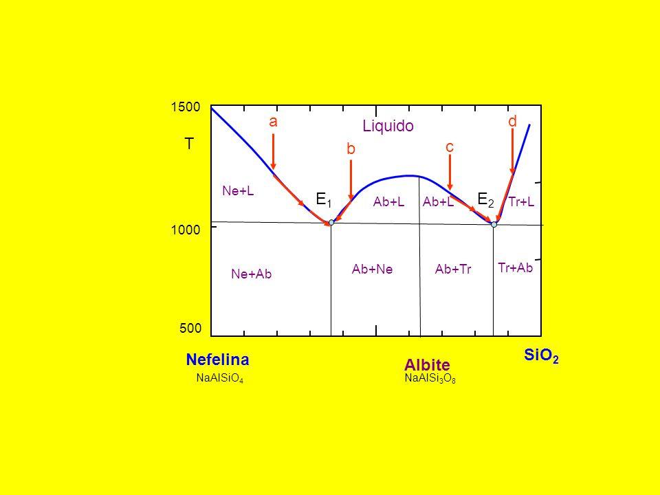 a d Liquido T b c E1 E2 SiO2 Nefelina Albite 1500 Ne+L Ab+L Ab+L Tr+L