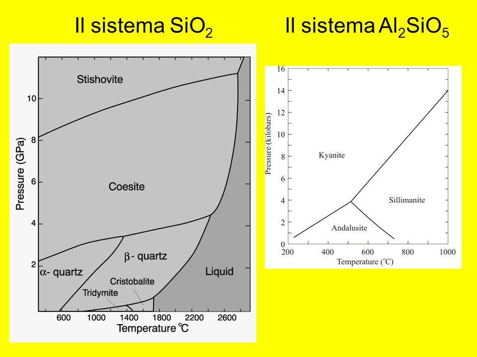 Il sistema SiO2 Il sistema Al2SiO5