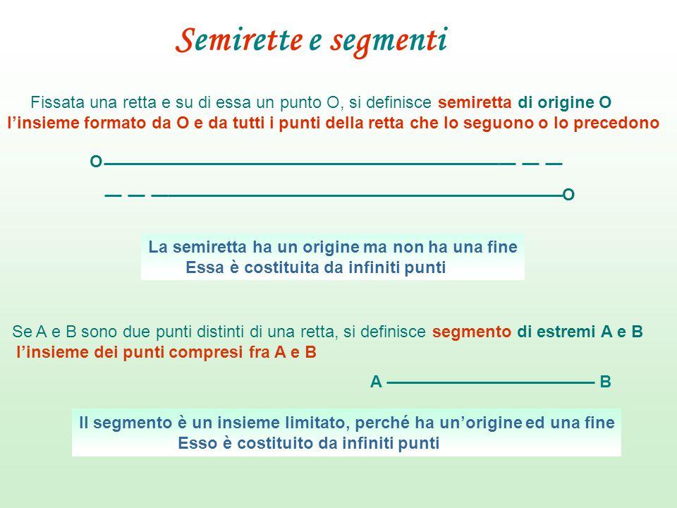 Semirette e segmenti Fissata una retta e su di essa un punto O, si definisce semiretta di origine O.