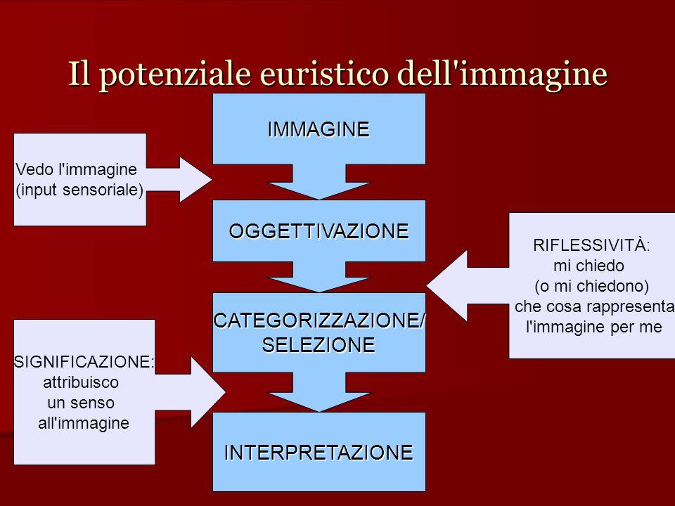 Il potenziale euristico dell immagine