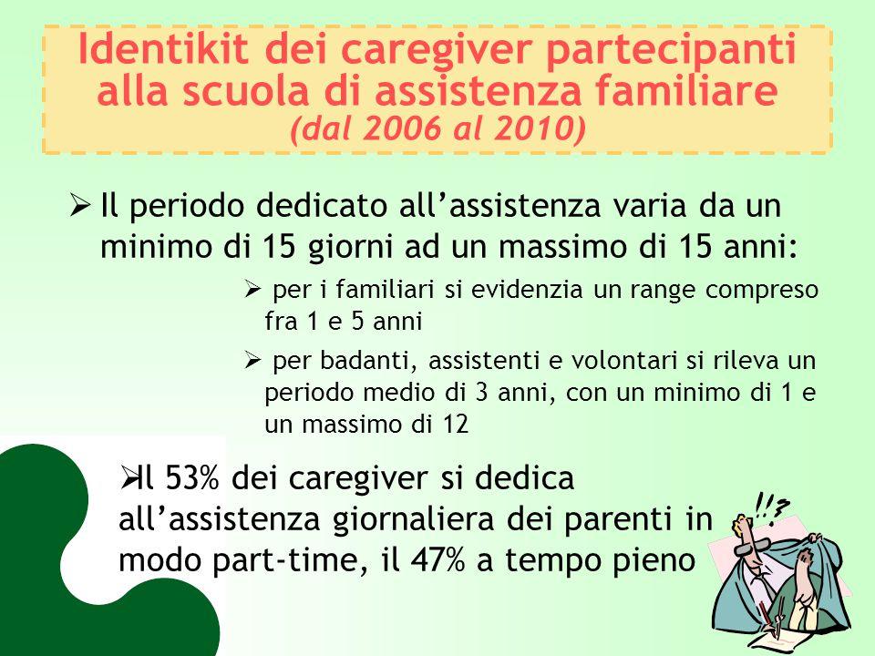 Identikit dei caregiver partecipanti alla scuola di assistenza familiare (dal 2006 al 2010)
