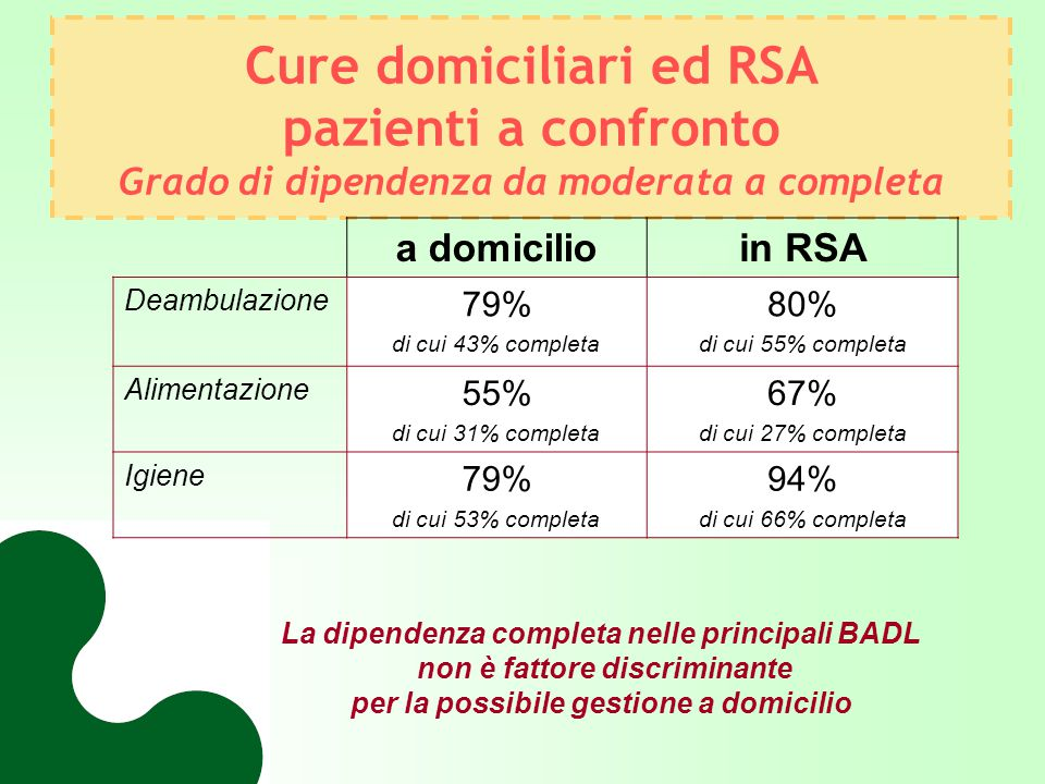 Cure domiciliari ed RSA pazienti a confronto Grado di dipendenza da moderata a completa