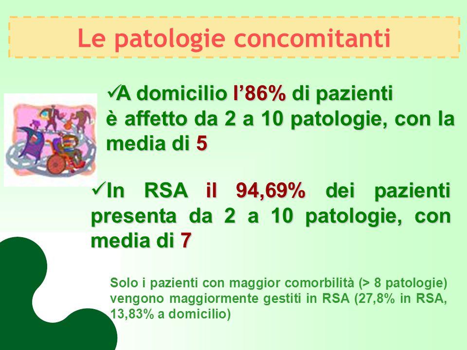 Le patologie concomitanti
