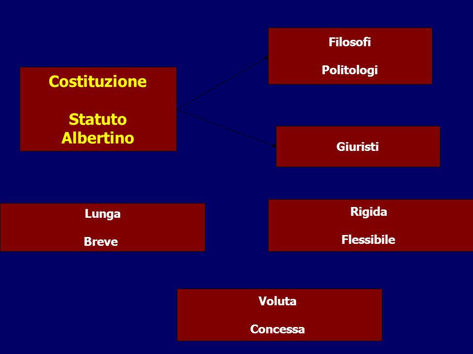 Costituzione Statuto Albertino