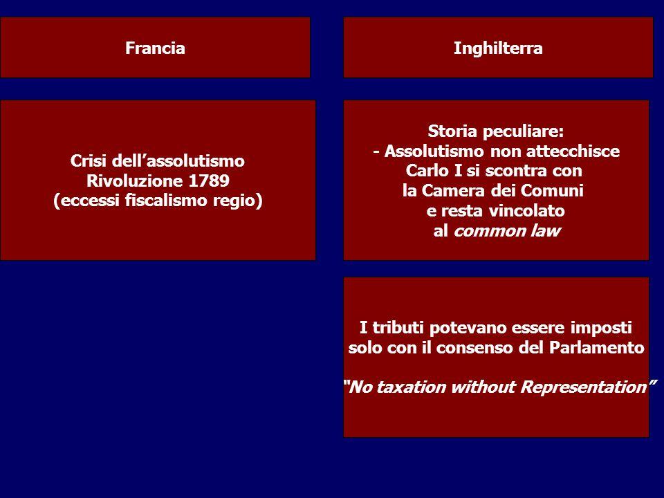 Crisi dell'assolutismo Rivoluzione 1789 (eccessi fiscalismo regio)