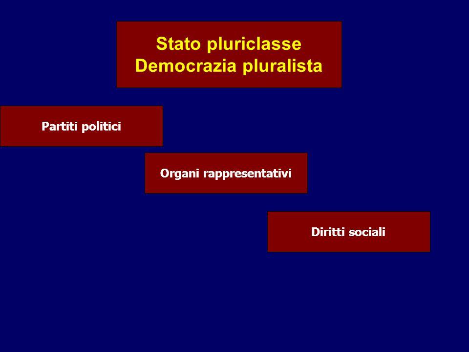 Democrazia pluralista Organi rappresentativi