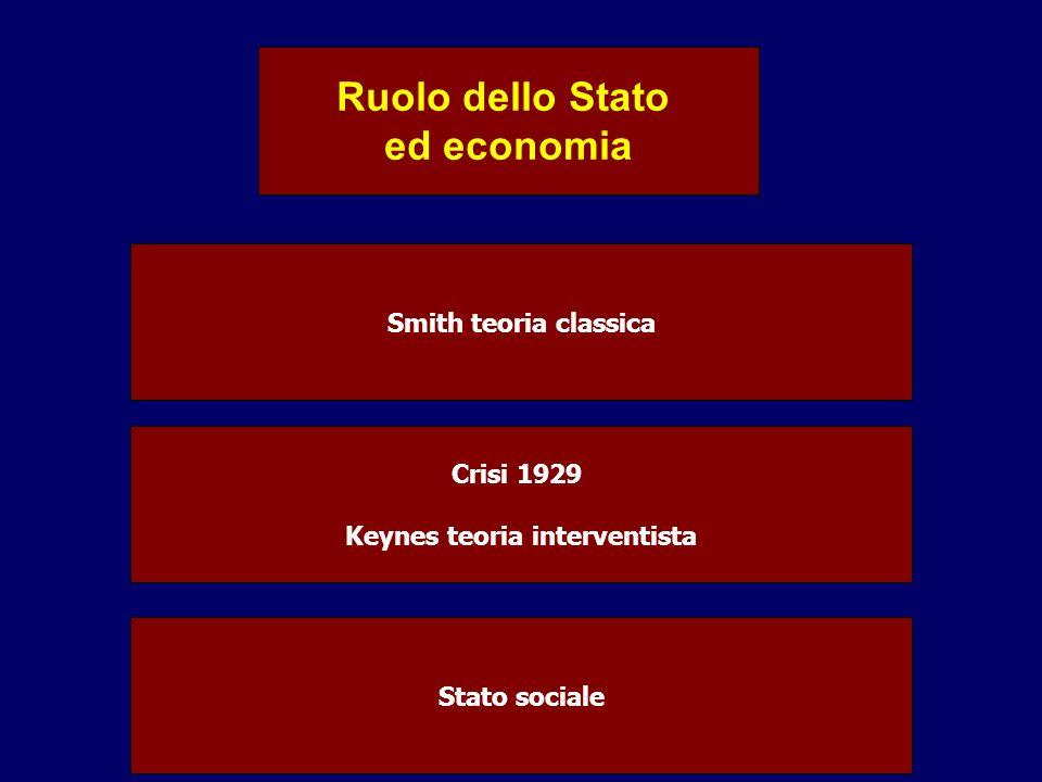 Keynes teoria interventista