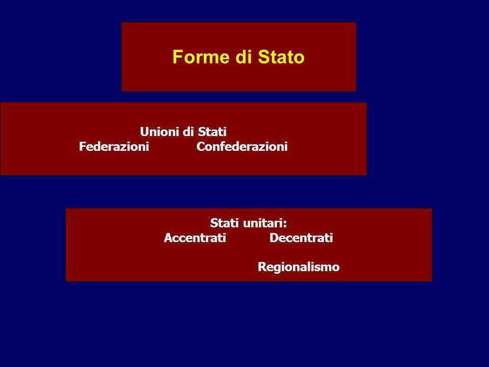 Federazioni Confederazioni Accentrati Decentrati